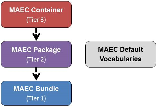 MAEC data models